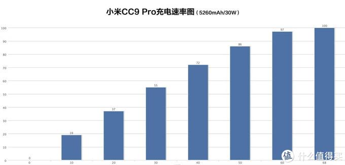 """谁说只有一个1亿像素""""唬人""""卖点?小米CC9 Pro来打脸了!"""