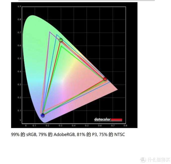 我们可以清晰的查看显示器图文并茂的色域信息。