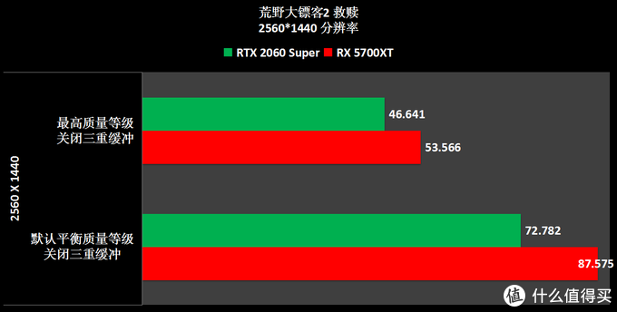 大表哥2 AMD平台食用指南
