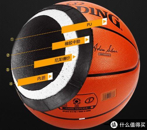 篮球构造图