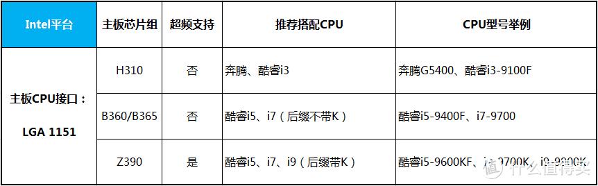 Intel平台CPU对应主板推荐搭配
