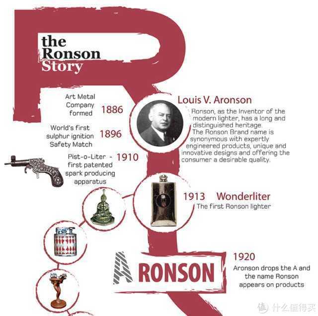 荷兰跳蚤市场淘的朗森RONSON镀银煤油打火机
