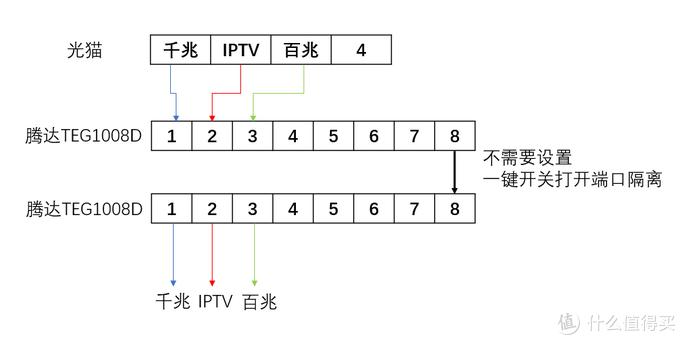 1008D的网络拓扑图