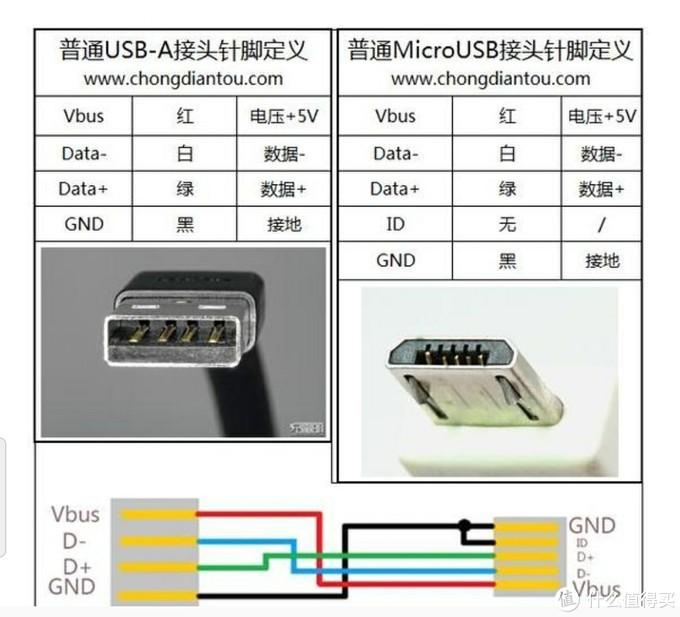 micro usb接口定义
