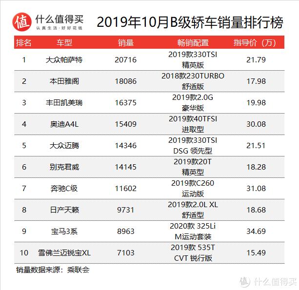 车榜单:2019年10月轿车销量排行榜