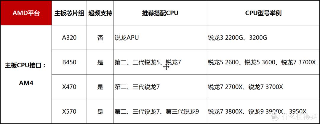AMD平台CPU对应主板推荐搭配