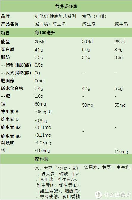 写给乳糖不耐——维他奶健康加法醇豆奶、盒马豆浆、纯牛奶大比拼