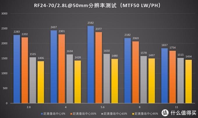 防抖大三元,佳能RF 24-70/2.8 L IS USM评测