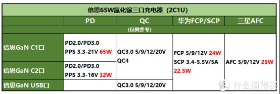 实测65W氮化稼三口充电器到底怎么样?
