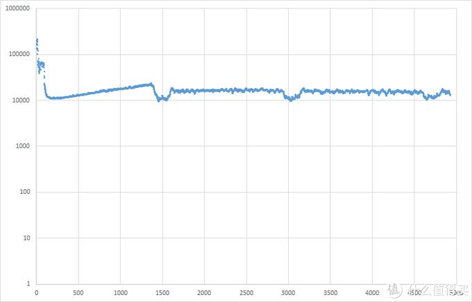东芝KIOXIARC500固态硬盘评测
