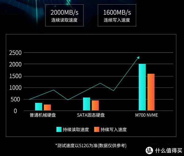 2000MB/s读取、三年质保:映泰 推出 M700 M.2 NVMe 固态硬盘