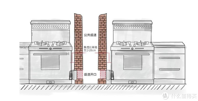 号称能替换抽油烟机的集成灶,你家真的需要吗?