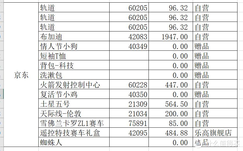 2019双11的乐高,我都败了些啥,又没忍住!!!