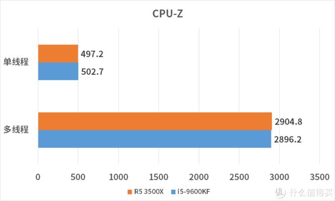 R5 3500X对比i5-9600KF 这是场AMD与Intel在准千元的战争