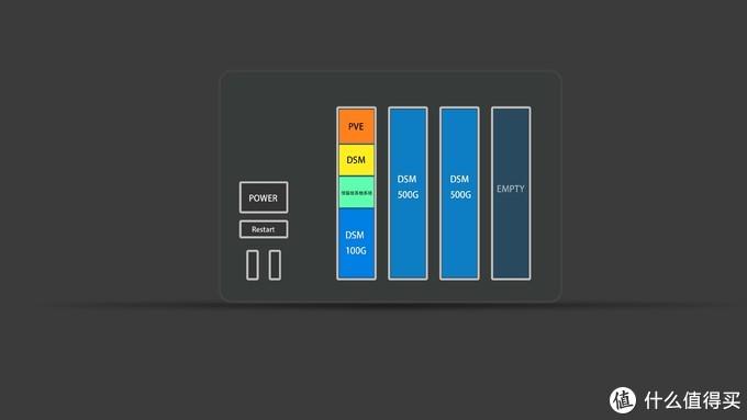 硬盘分布方案