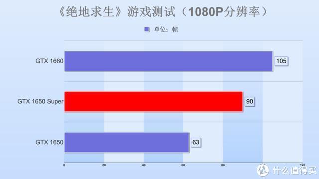 七彩虹1650Super显卡首测:这波升级猝不及防,千元级最甜显卡?