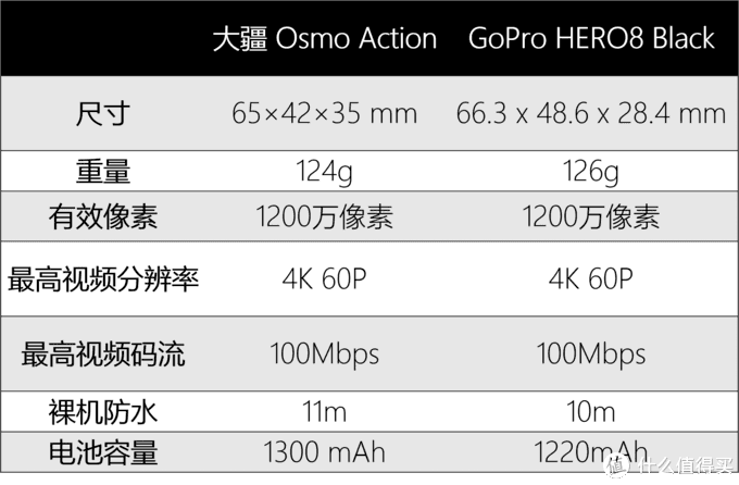 Gopro Hero 8 Black vs 大疆Osmo Action,运动相机应该怎么选?