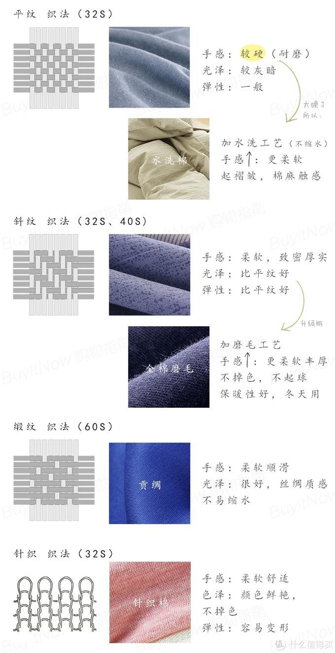 几种常见织法
