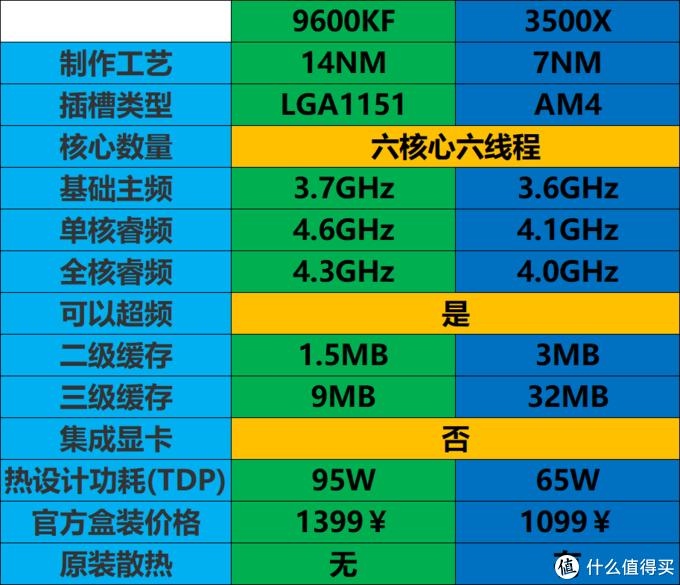 超频5G还是显卡升级?——主机板U加显卡搭配二三事(上)