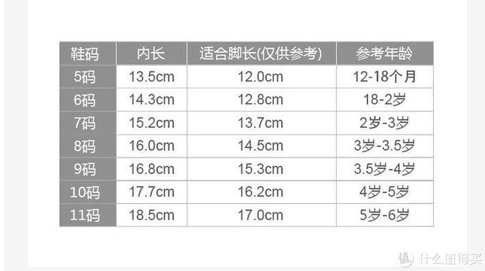 买鞋子之前先研究了一下它家的尺码,它直接显示内长是多少