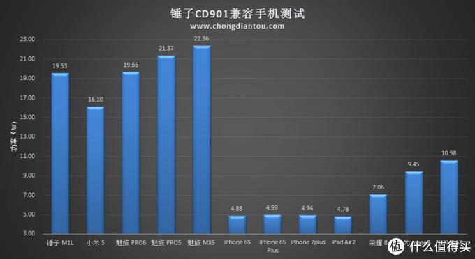 锤子CD901快速闪充 vs 兼容其他品牌手机测试图表