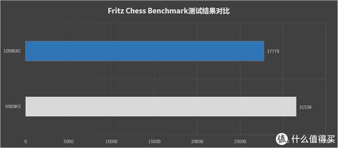 """Intel i9-10980XE处理器首发评测:售价""""良心""""的18核性能旗舰"""