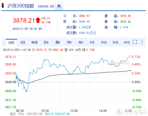 大盘猜猜猜NO.7:竞猜11月26日股市涨跌赢金币