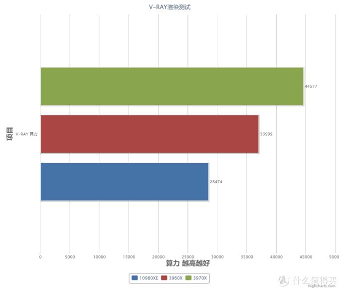 AMD第三代线程撕裂者首测,谁与争锋?!