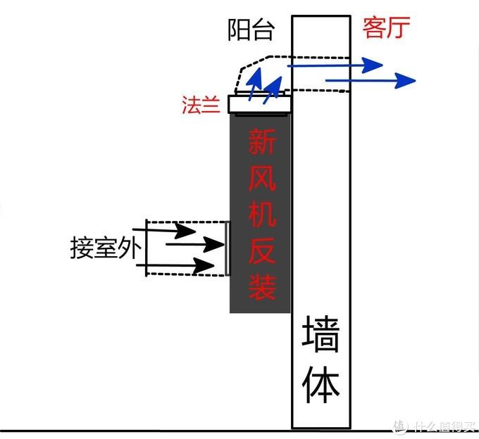 新风机安装位置选择实战案例和注意要点(附特殊安装方法)