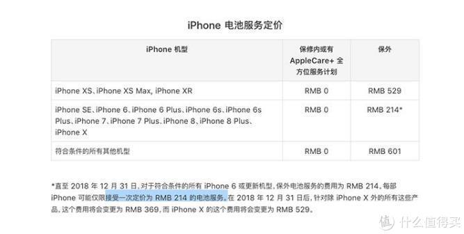 奸商套路多,第三方等待时间过长,iPhone 6P换电池应该如何选择?