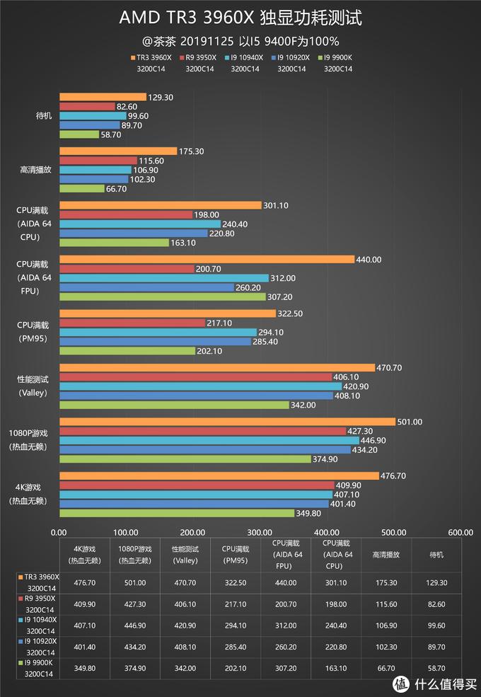 【茶茶】对手迟迟不敢露面?AMD TR3 3960X测试报告