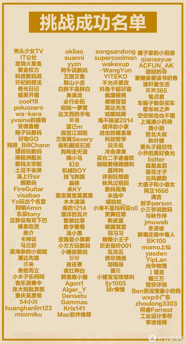 达人认证挑战赛:活动收官,4000+值友获奖,来领你的iPhone和勋章!