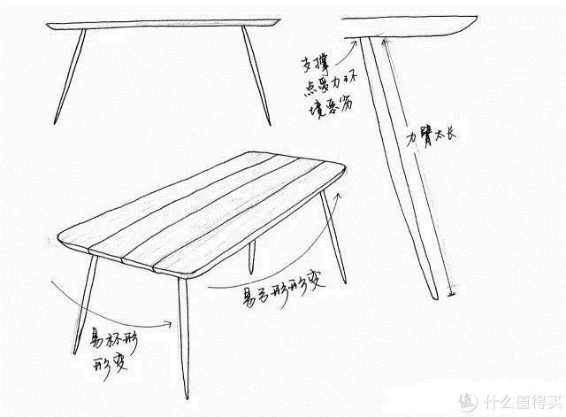 ▲直接把桌腿连接到桌面下,一方面是桌面容易形变,一方面桌腿也容易损坏,图源:手绘