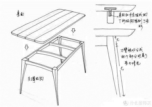 ▲在桌面下方加一个支撑结构,既能限制变形,又能让桌腿稳固。图源:手绘
