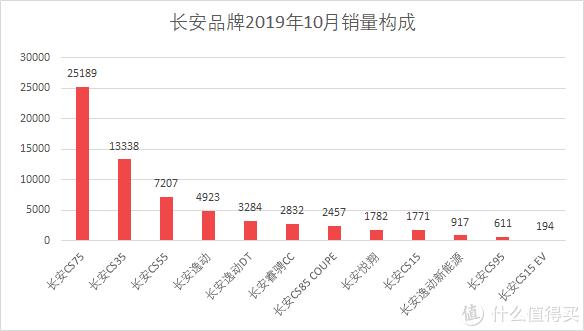 车榜单:2019年10月TOP 15汽车厂商销量排行榜