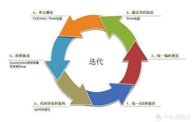敏捷软件开发团队的26条核心原则