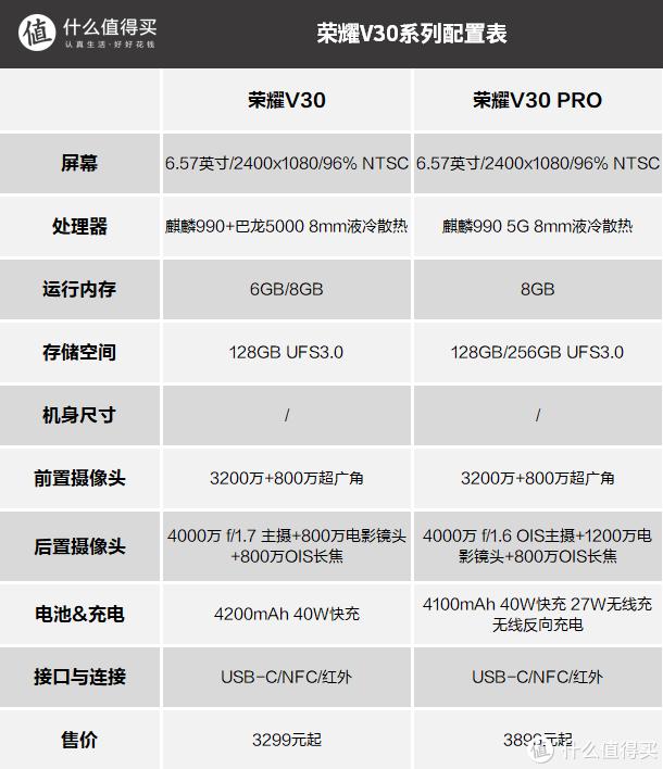 媲美Mate 30:HONOR 荣耀V30 PRO手机双12当天首销,麒麟990 5G芯片加持 3899元起还有12期分期