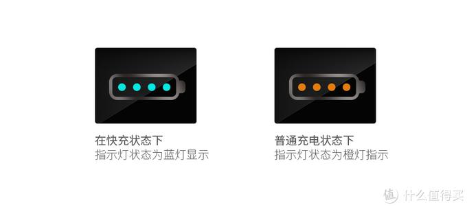 产品快充与普通充电指示灯区别(图片来源于购物网站产品介绍