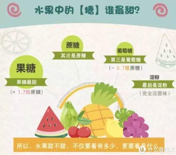 不甜的水果更易长胖?戒糖减肥前你需要知道这4个知识