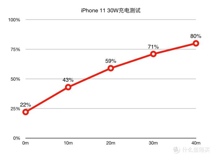 iPhone 11充电速度图表