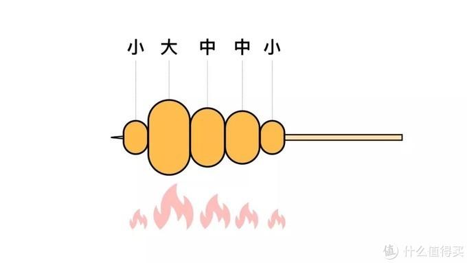 肉块的中间部分受热温度较高,靠下部分其次,两头较低