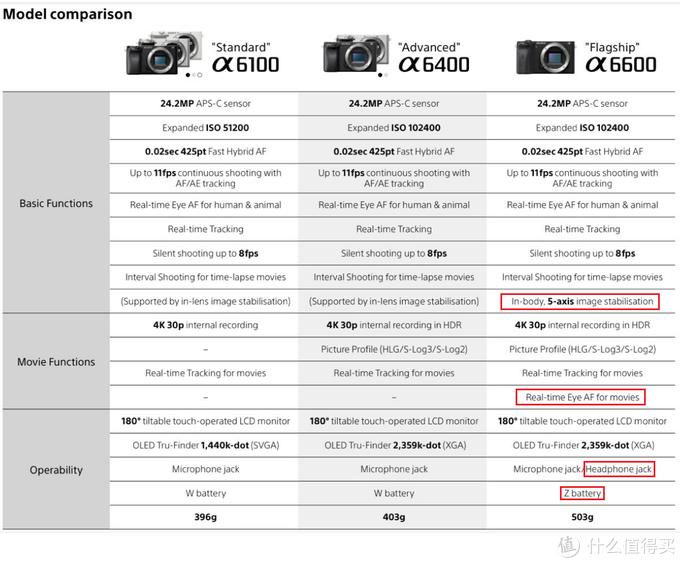 自行评测 篇二:索尼APS-C新旗舰a6600