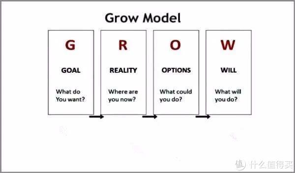 GROW模型|如何正确地做一场1对1沟通?
