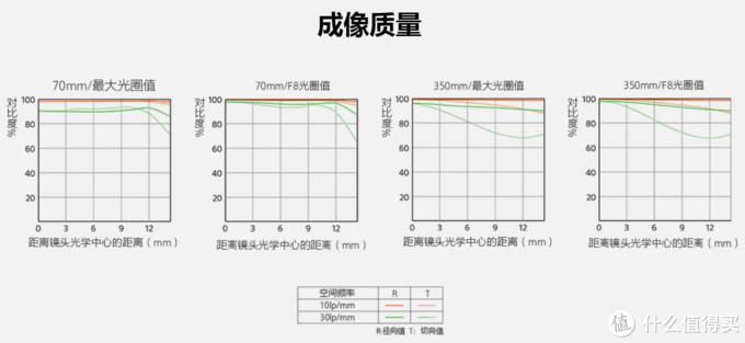 自行评测 篇三:索尼新品长焦无反镜头SEL70350G & 索尼长焦头购买建议