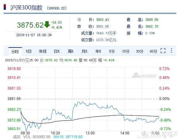 大盘猜猜猜NO.9:竞猜11月28日股市涨跌赢金币