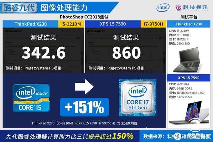 提升240%!解密英特尔酷睿十代如何成就创意设计PC