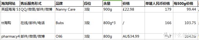 全网比价!14个奶粉海淘商城黑五活动全介绍,暨全网羊奶粉比价