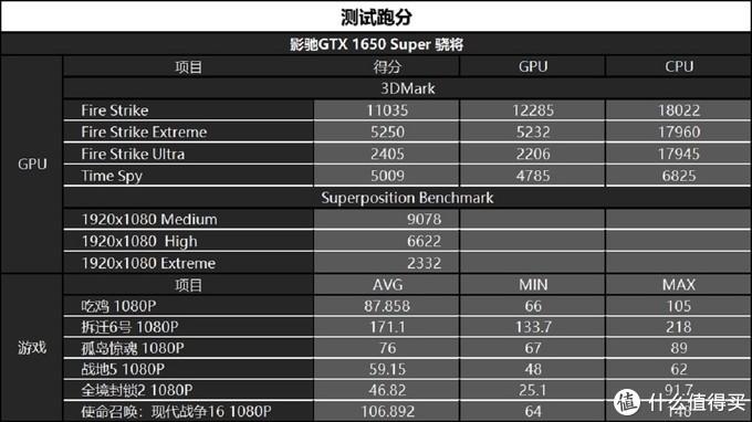 老黄的指甲刀,GTX 1650SUPER评测
