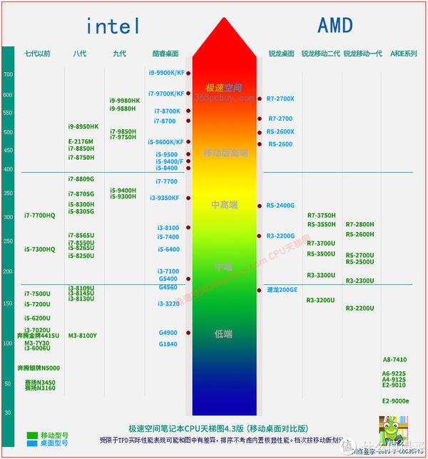 高性价比的轻薄笔电——搭载了RYZEN7的新款荣耀MagicBook 14究竟表现如何?