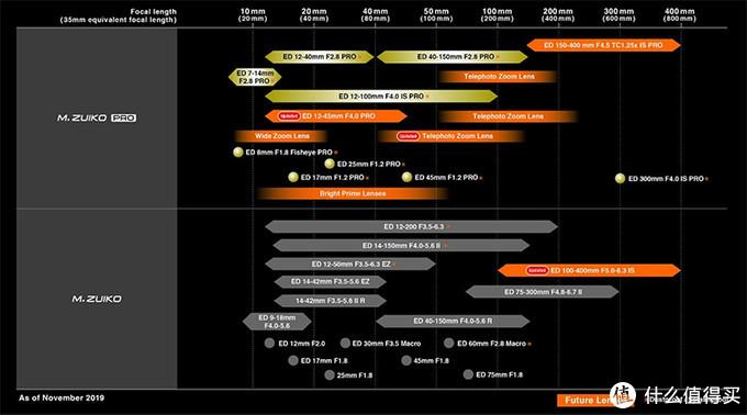 稳定军心 奥林巴斯公布最新版M43卡口镜头路线图